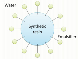 What are emulsions? | Products | Nissin Chemical Industry Co